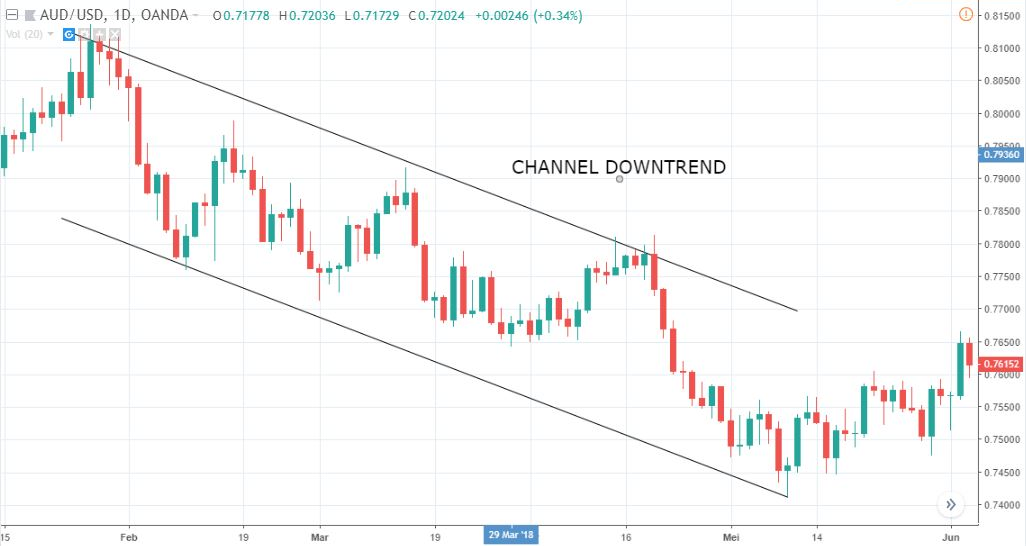 channel downtrend