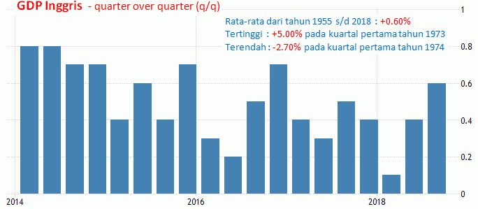 11 Januari 2019: CPI AS, GDP Dan