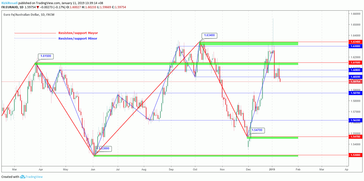 EUR/AUD Daily