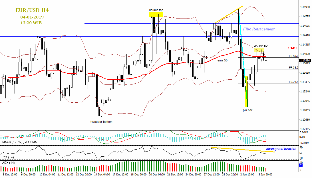 Trading EUR/USD Dengan Data NFP AS 4