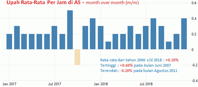 1 Februari 2019: NFP AS, Manufaktur