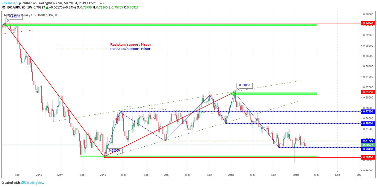 AUD/USD Weekly