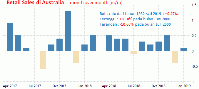 2-3 April 2019: RBA Meeting, Durable