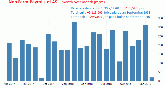 5 April 2019: NFP AS Dan Employment
