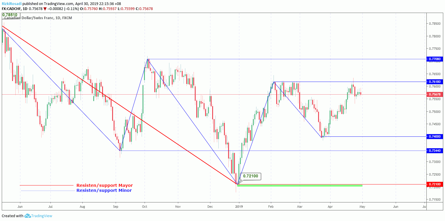 CAD/CHF Daily
