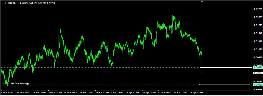 Rencana Trading AUD/USD: Rabu, 24 April