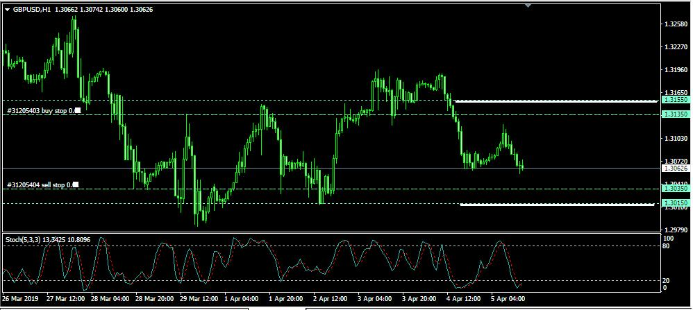 Rencana Trading GBP/USD: Jumat, 5 April