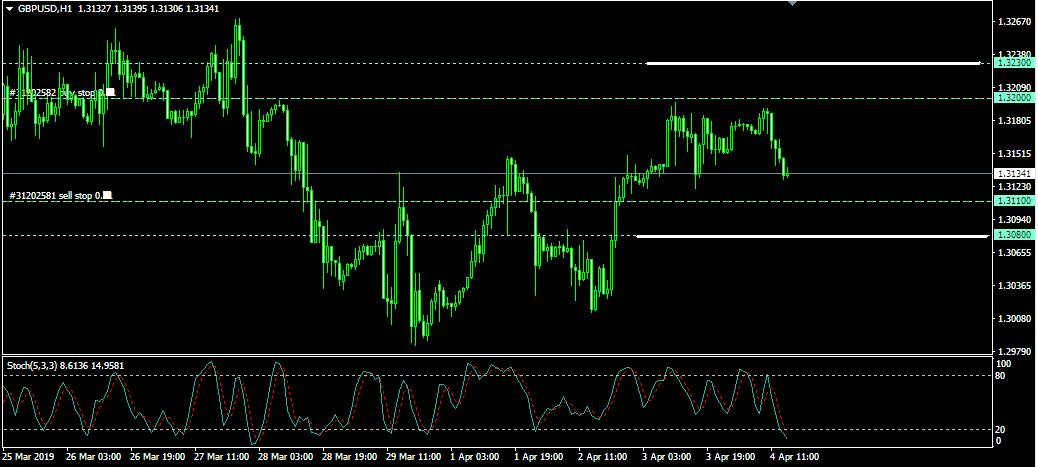 Rencana Trading GBP/USD: Kamis, 4 April