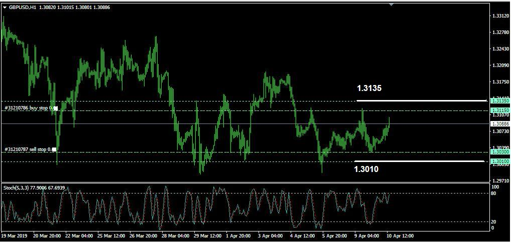 Rencana Trading GBP/USD: Rabu, 10 April