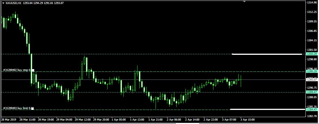 Rencana Trading XAU/USD: Rabu, 3 April
