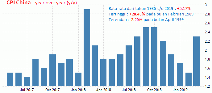 9-10 Mei 2019: Pidato Powell, PPI AS,