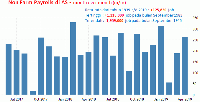 7 Juni 2019: Non Farm Payrolls AS Dan