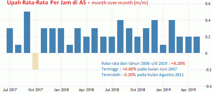5 Juli 2019: Non Farm Payrolls AS Dan