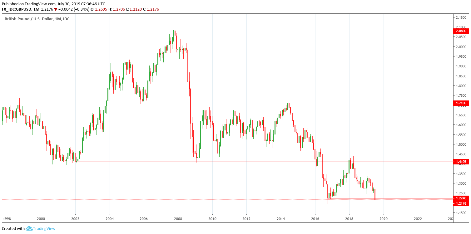 GBP/USD Monthly 2