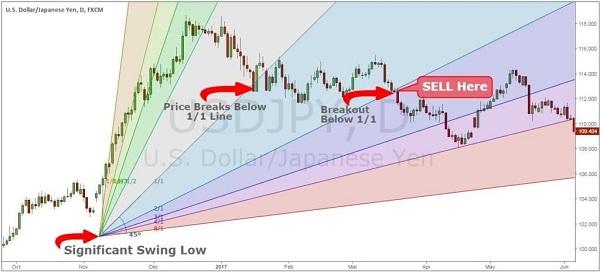 Forex lebih sulit daripada saham.