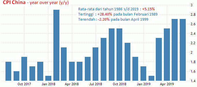 9 Agustus 2019: PPI AS, CPI China, GDP