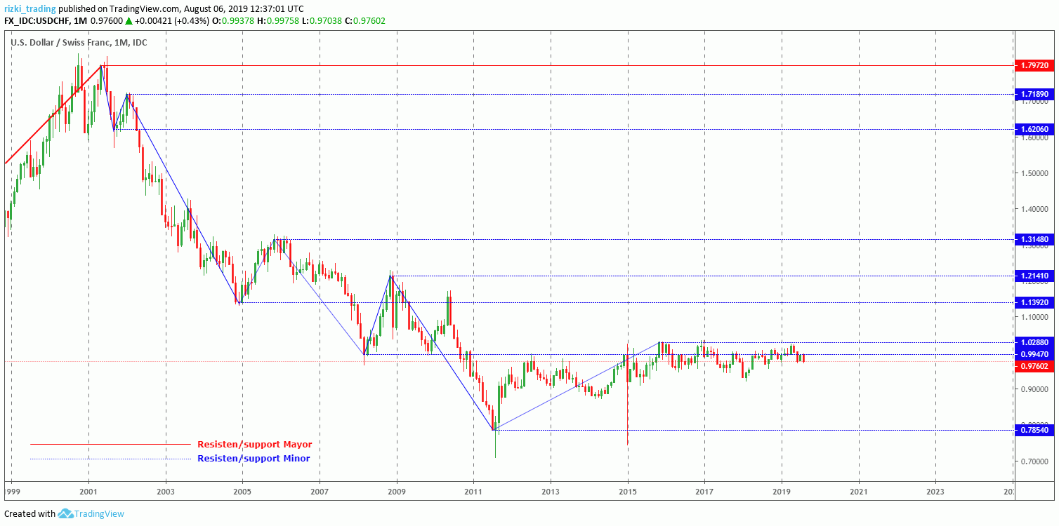 USD/CHF Monthly