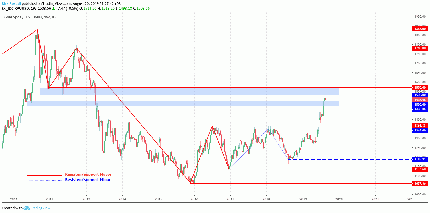 XAU/USD Weekly