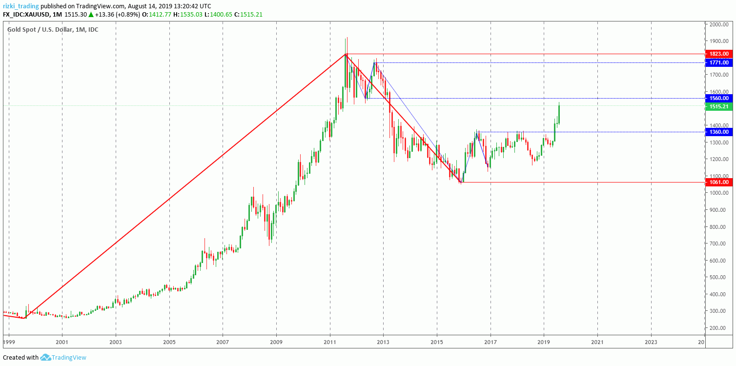 XAU/USD Monthly
