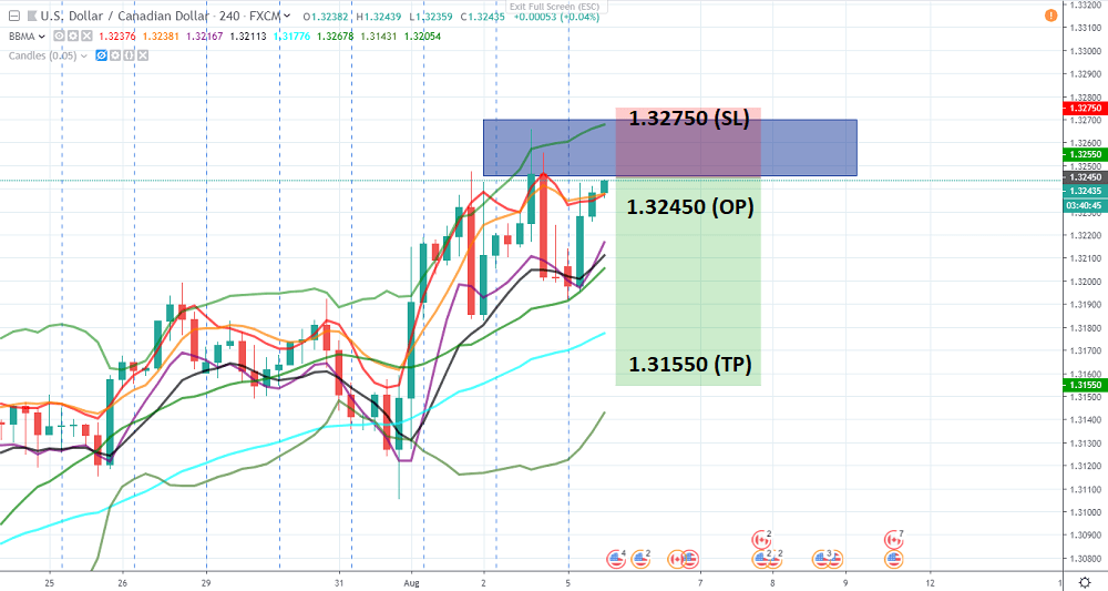 usd-cad-h4-open