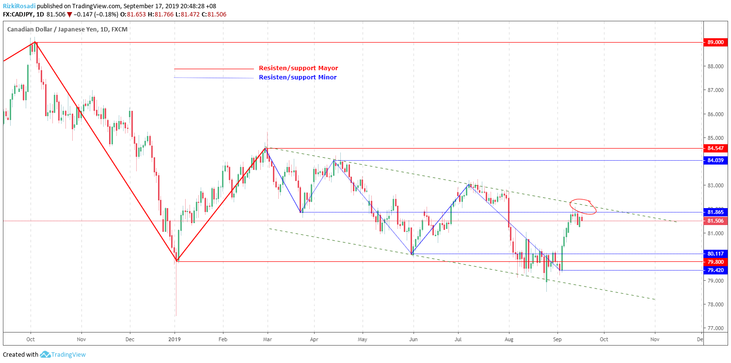 CAD/JPY Daily