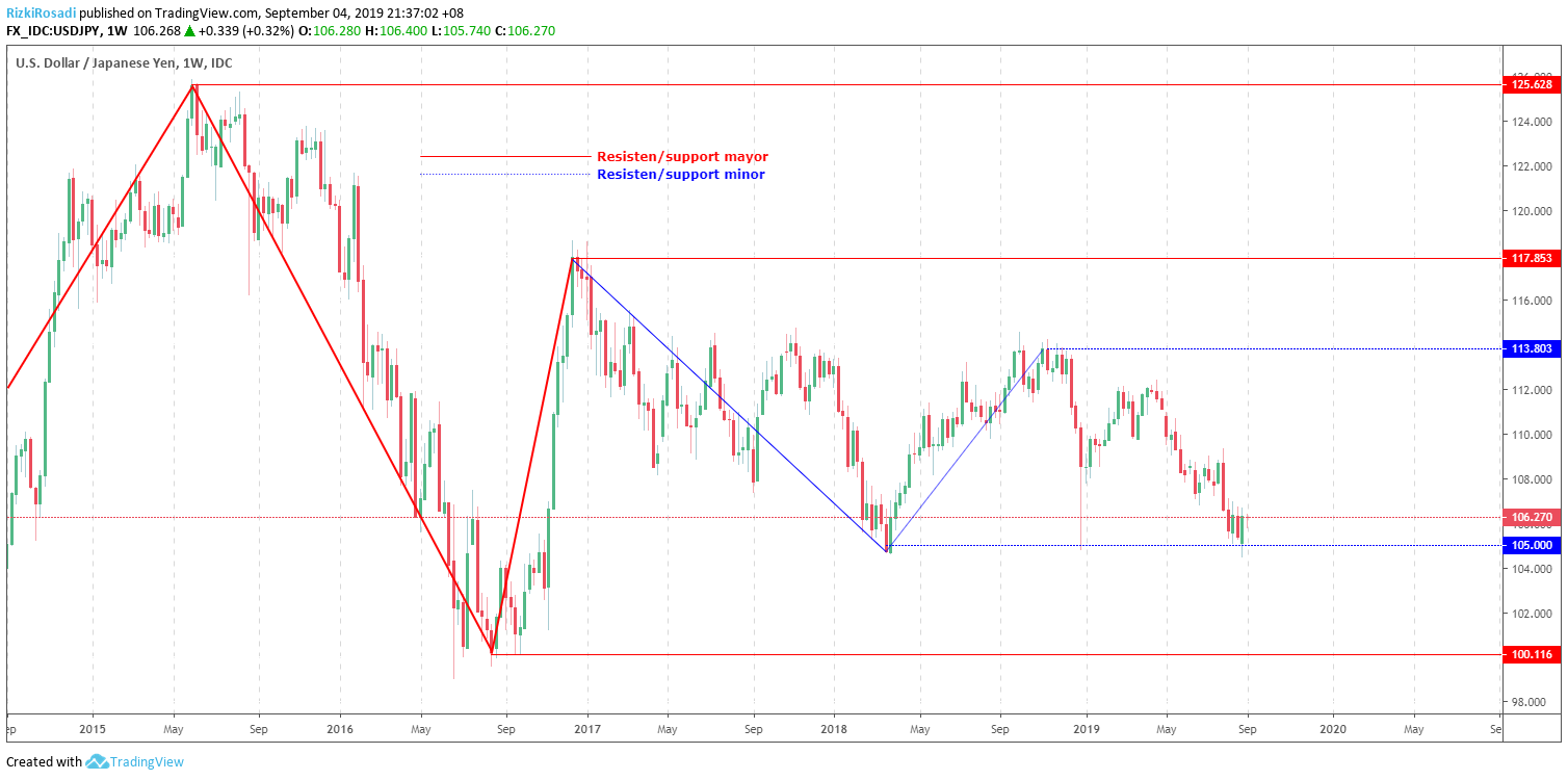 USD/JPY Weekly