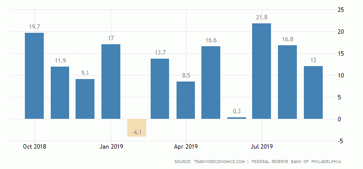 united-states-philadelphia-fed-manufacturing-index