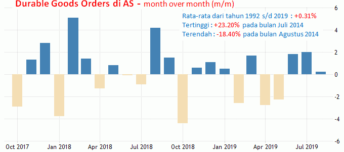 24 Oktober 2019: ECB Meeting, Durable