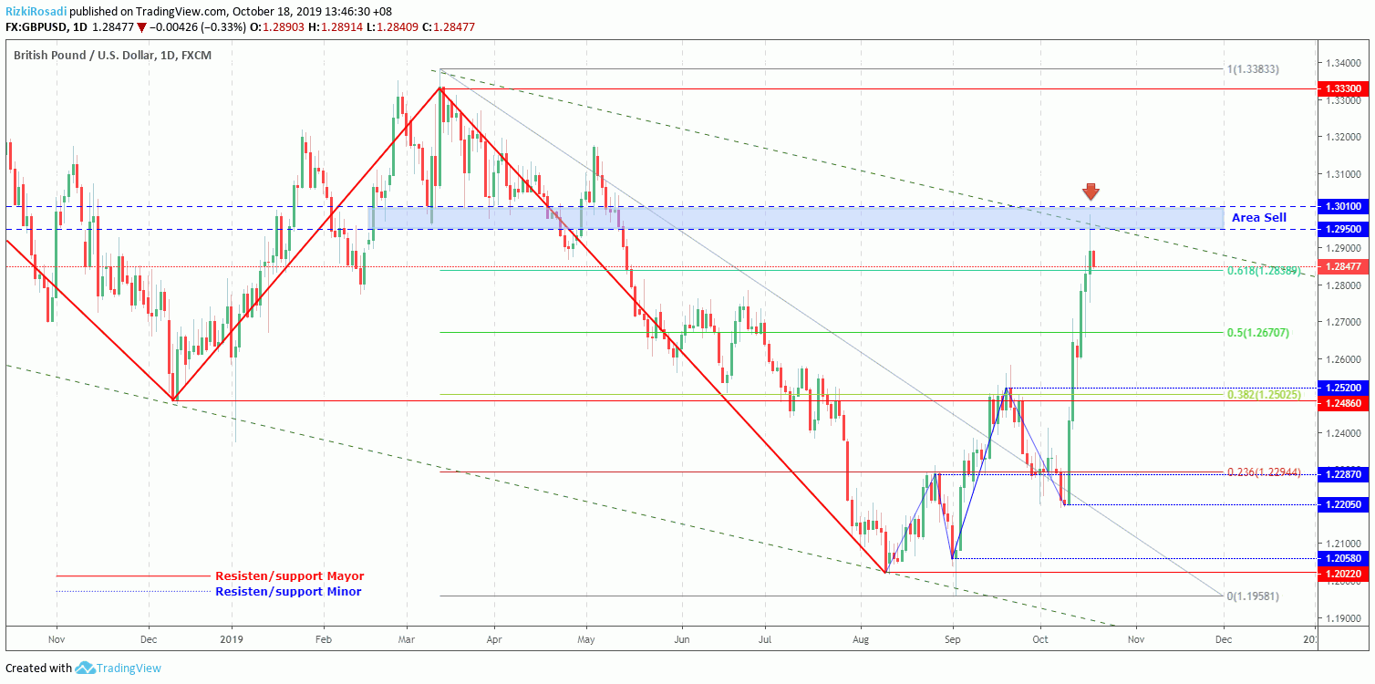 GBP/USD Daily