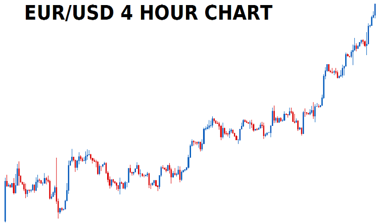 EURO/USD Time Frame 4h