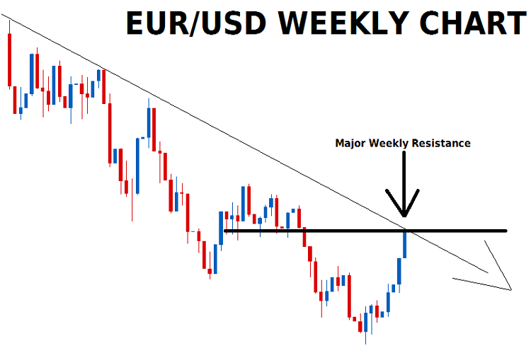 EURO/USD Time Frame 1 week