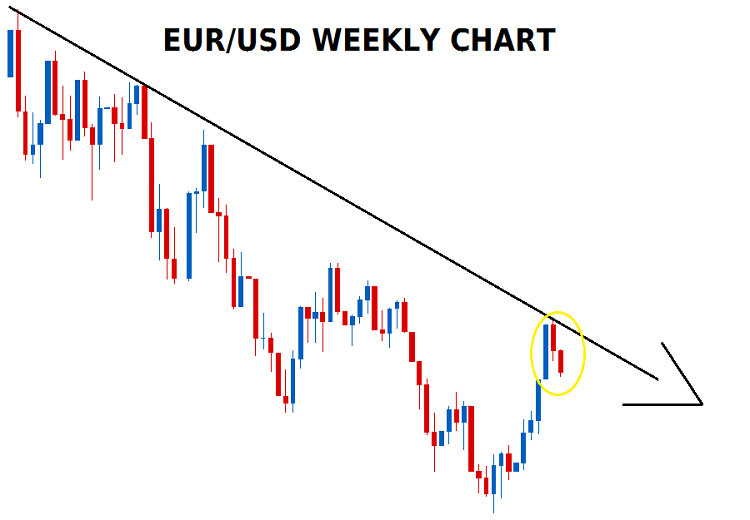 EURO/USD downtrend continuation