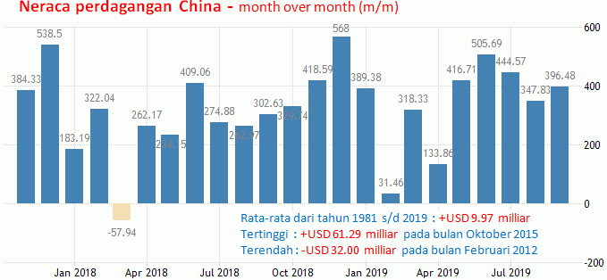 8 November 2019: Perdagangan China Dan