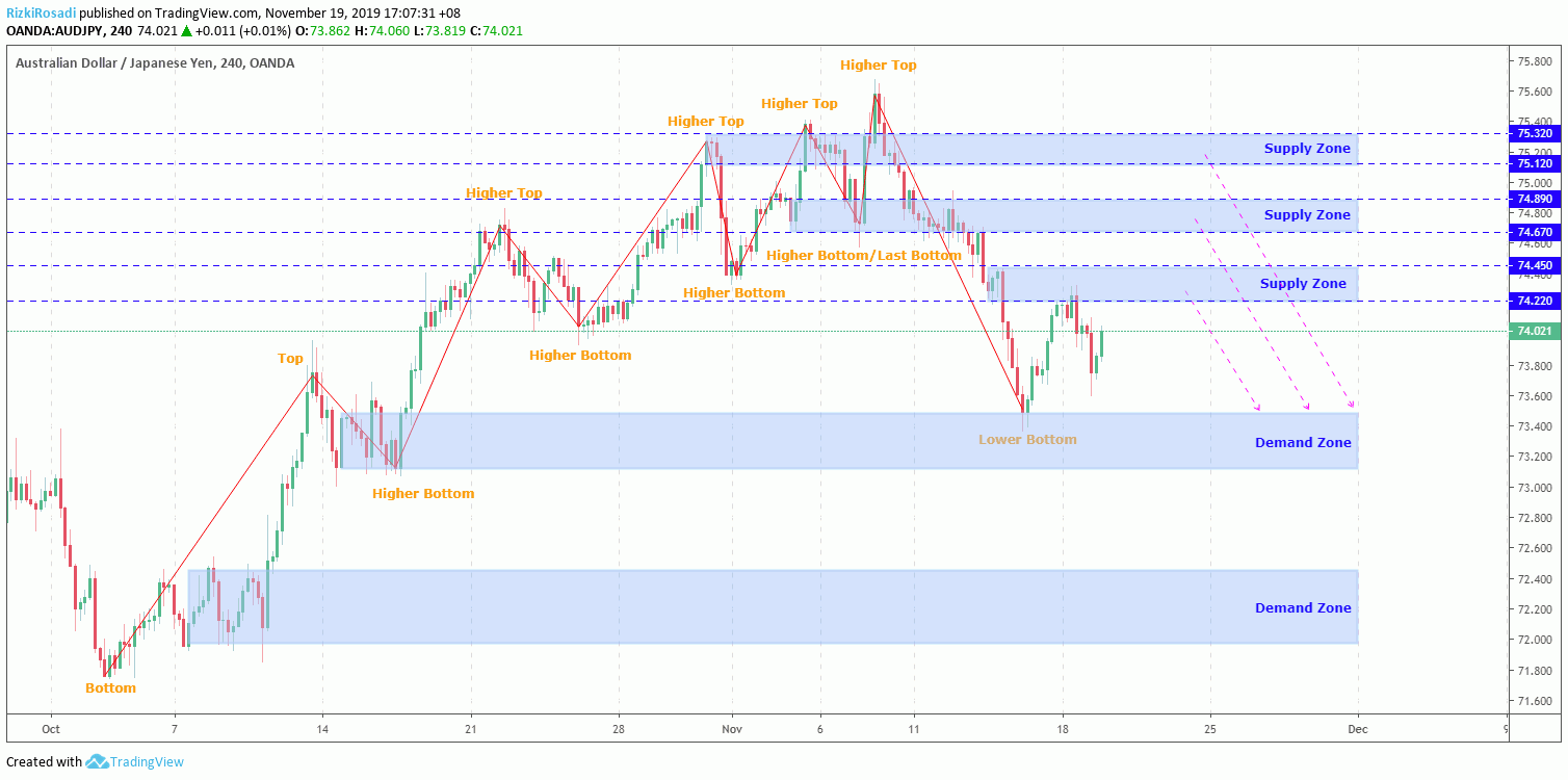 AUD/JPY H4