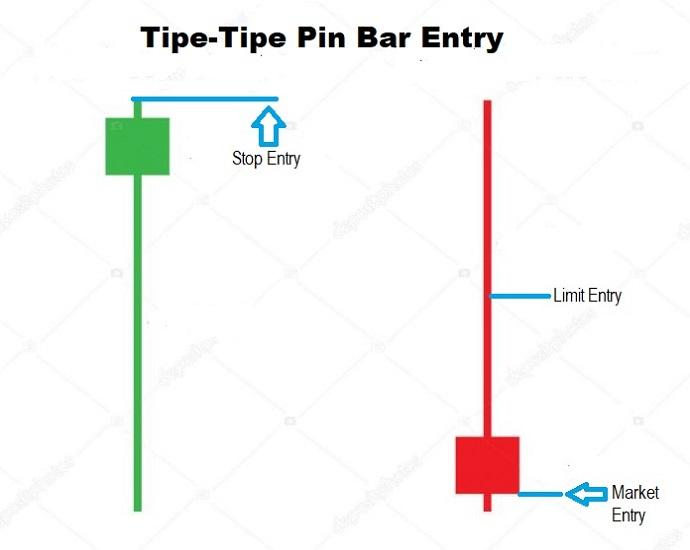 Tipe Pin Bar Entry