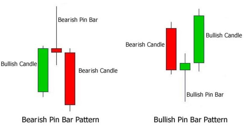 Formasi Bullish Bearish Reversal Pin Bar