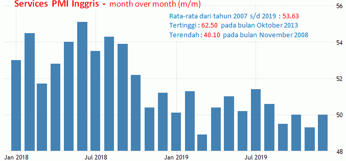 24 Januari 2020: PMI Manufaktur AS,