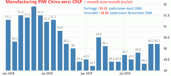 31 Januari 2020: Manufaktur China, CPI