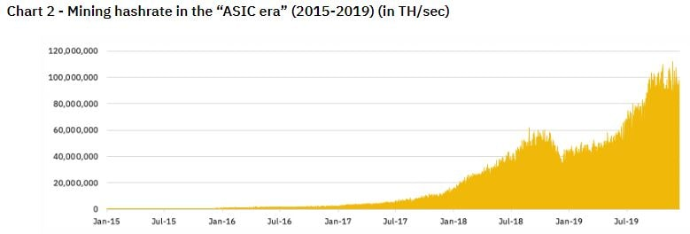 hashrate asic