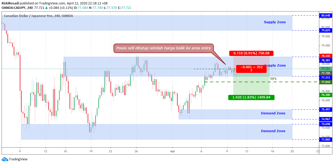 CAD/JPY H4