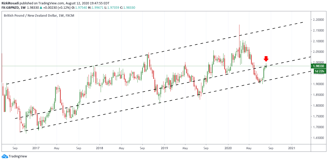 GBP/NZD Weekly