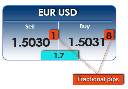 5 digit broker forex