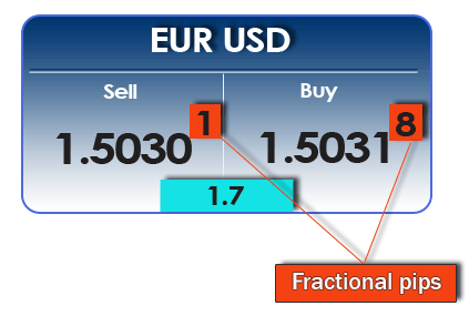 Forum Strategi Binary Options Video