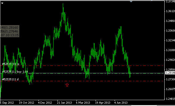 Contoh stop loss forex