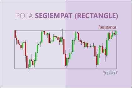 Trading With Pattern Rectangle