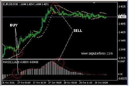 EUR/USD Simple System