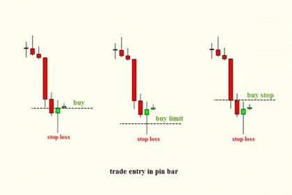Strategi Trading Dengan Teknik Pin Bar