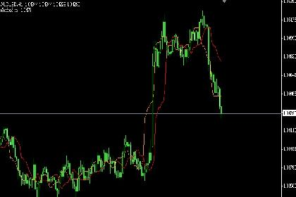 Indikator Forex of Trend
