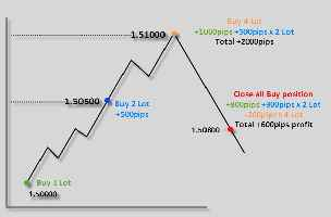 Forex hedging and scalping