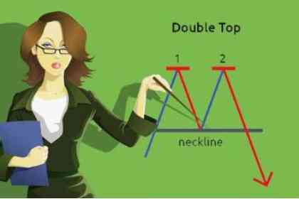 Trading Berdasarkan Double Top Dan Double Bottom